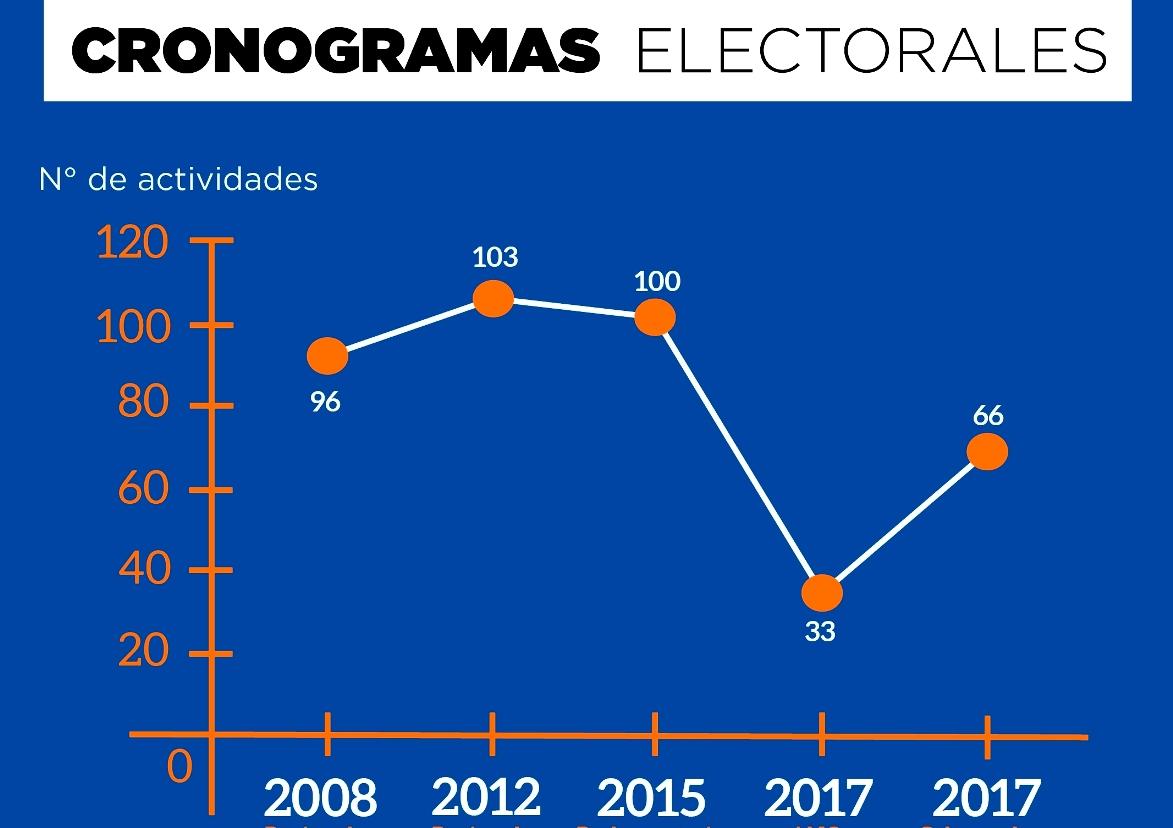 CNE recorta actividades en cronograma de elecciones a gobernadores
